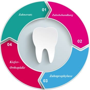 Welche Leistung beinhaltet eine Zahnzusatzversicherung